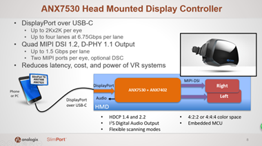With 4K Resolution + 120Hz refresh rate, ANX7530 is expected to